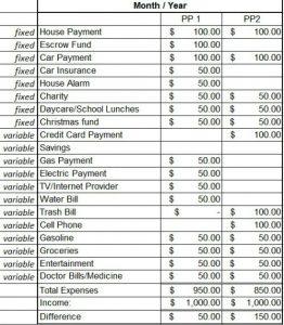 budget example for saving money as a single mom